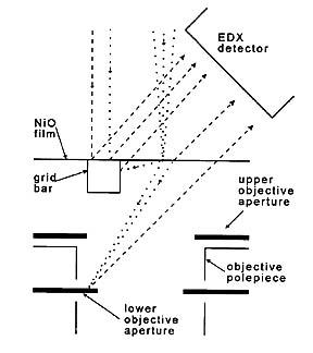 Nio test specimen niox for analytical electron microscopy nio test specimen niox for aem ccuart Images