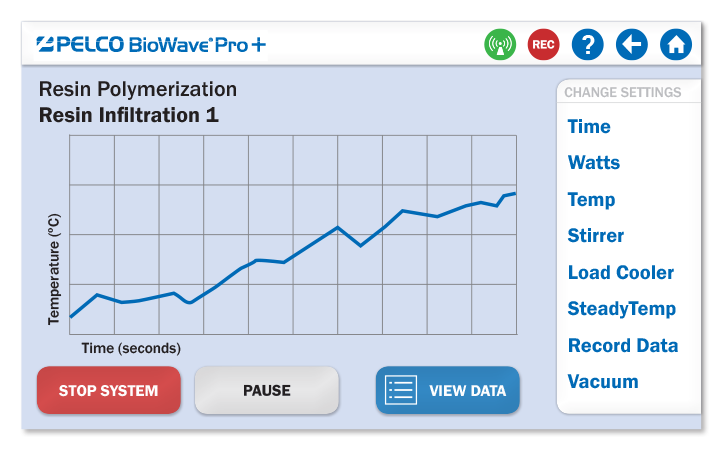 PELCO BioWave® Pro+ Live Run-Time Graph