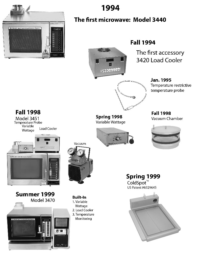 The History Of Microwave Oven Images