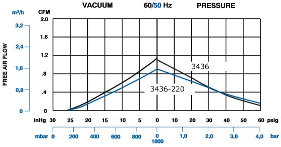 Vacuum pressure specs